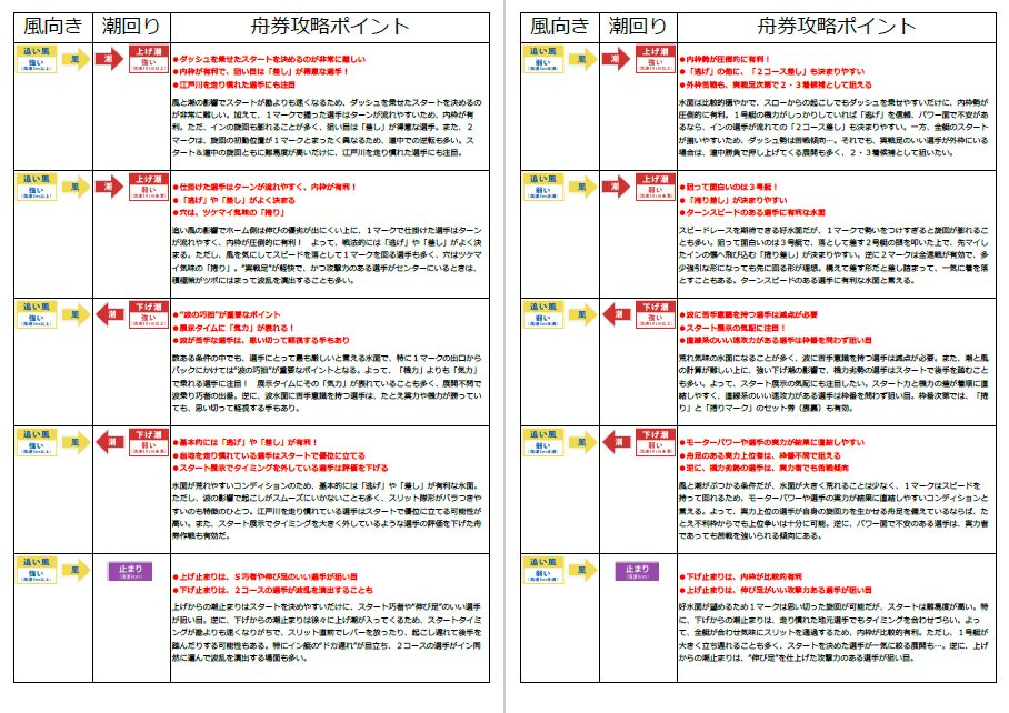 江戸川競艇場_データ